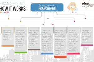 How Franchising Works | Infographic