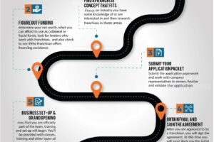 Steps on the Road to Franchise Ownership; Infographic