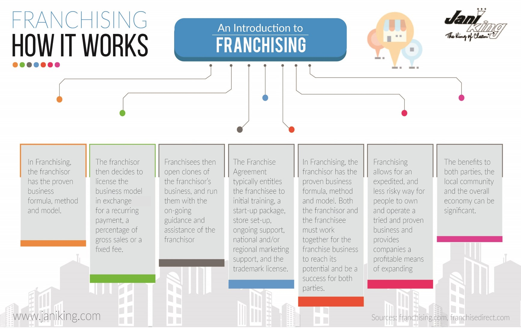 An Introduction to Franchising-How Franchising Works