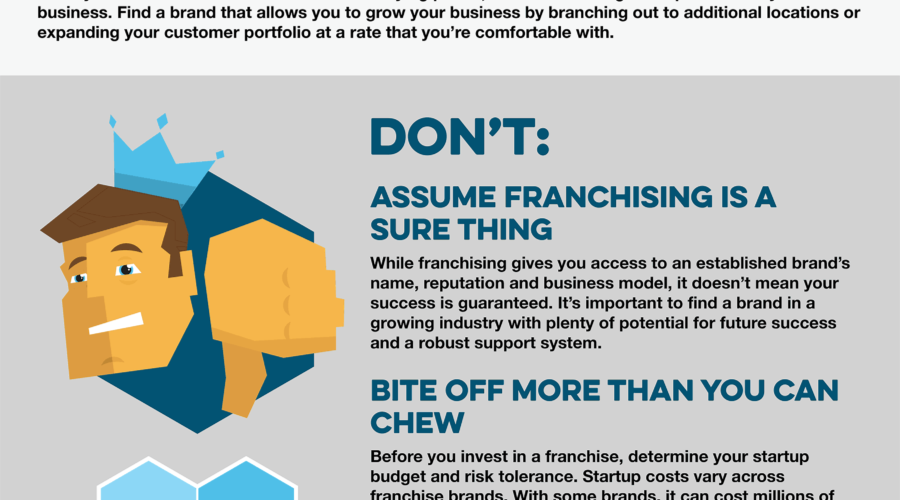 The DOS and DON'TS of Franchise Ownership