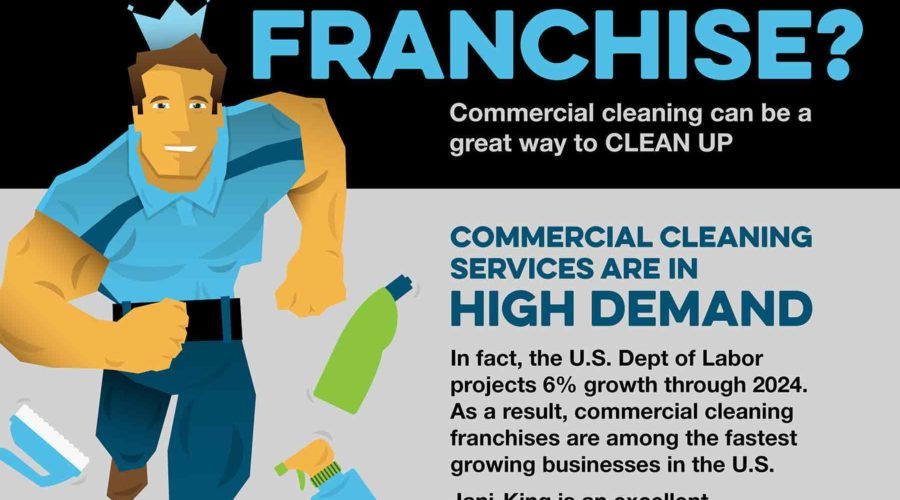 What's Involved in Opening a Franchise?