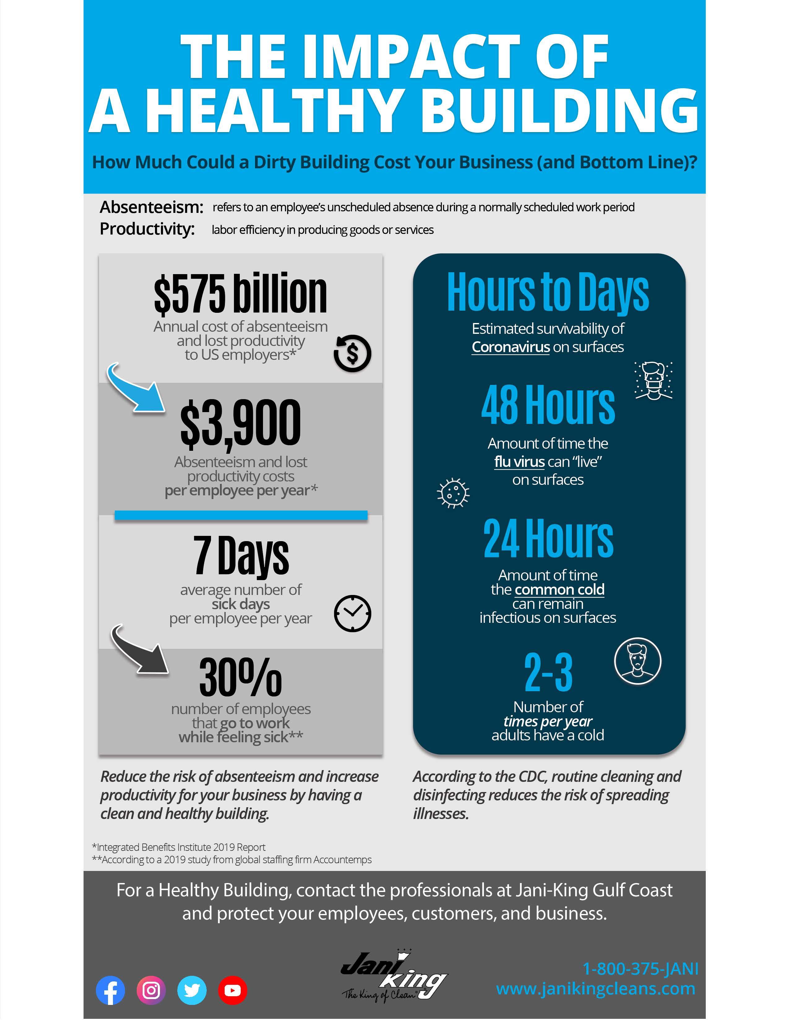 JKGCR-Healthy-Building-Infographic-1